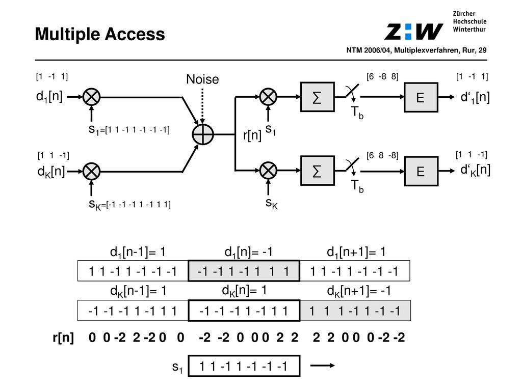 Multiple Access Noise d1[n] ∑ E d'1[n] Tb s1=[1 1 -1 1 -1 -1 -1] s1